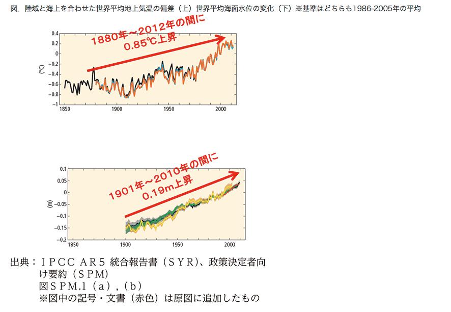 気候モデル予想