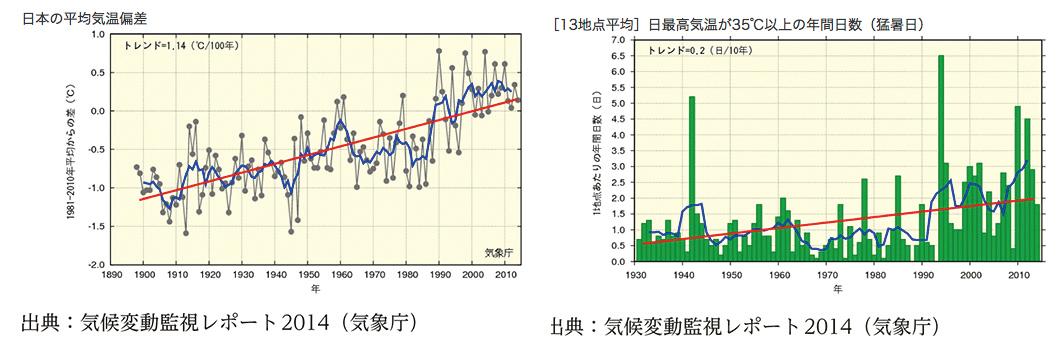 年平均気温